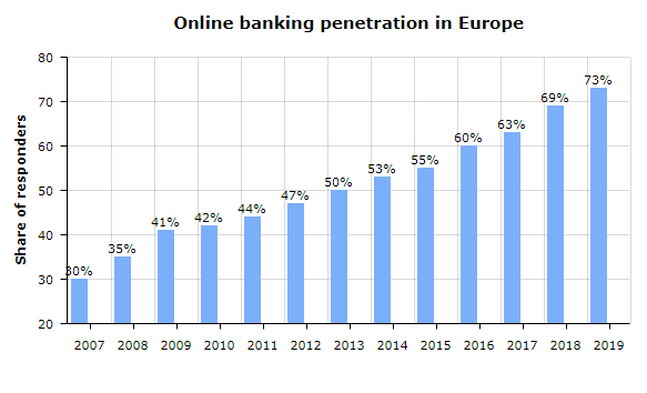 Online banking penetration