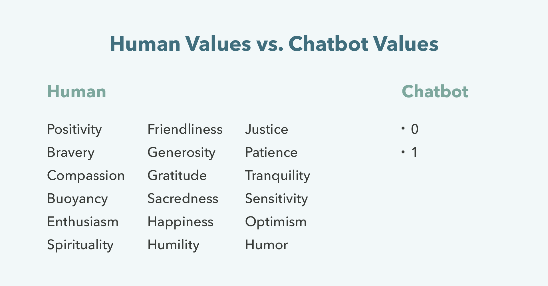 What chatbots can`t