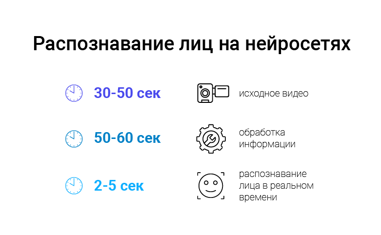 обучение нейросети распознавать лица (computer vision face recognition)