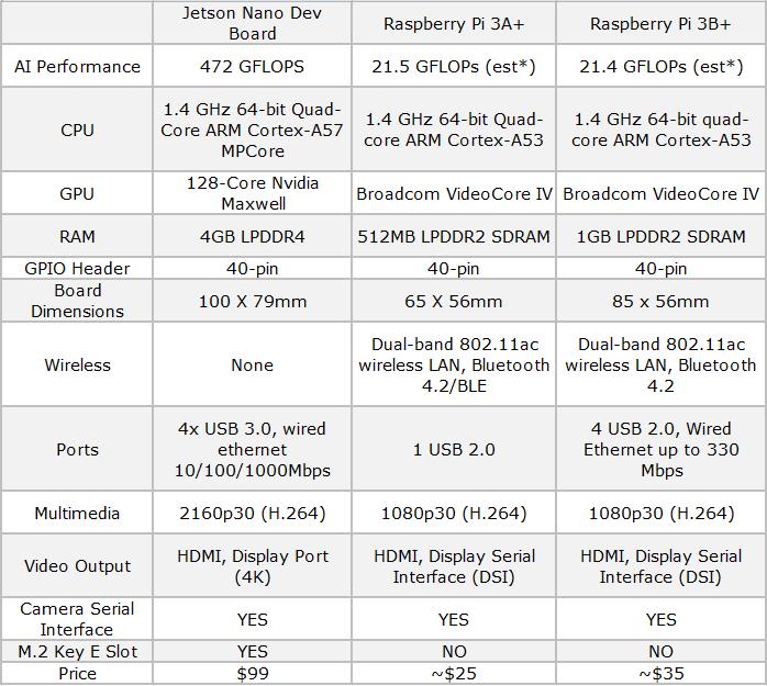 Nvidia Jetson Nano and Raspberry Pi comparing