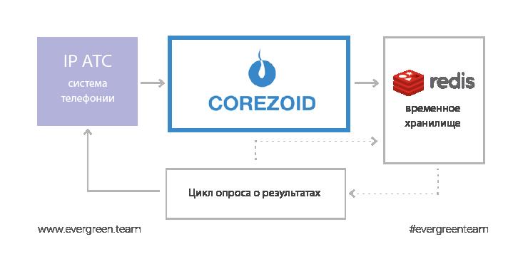 vuso-redis-corezoid