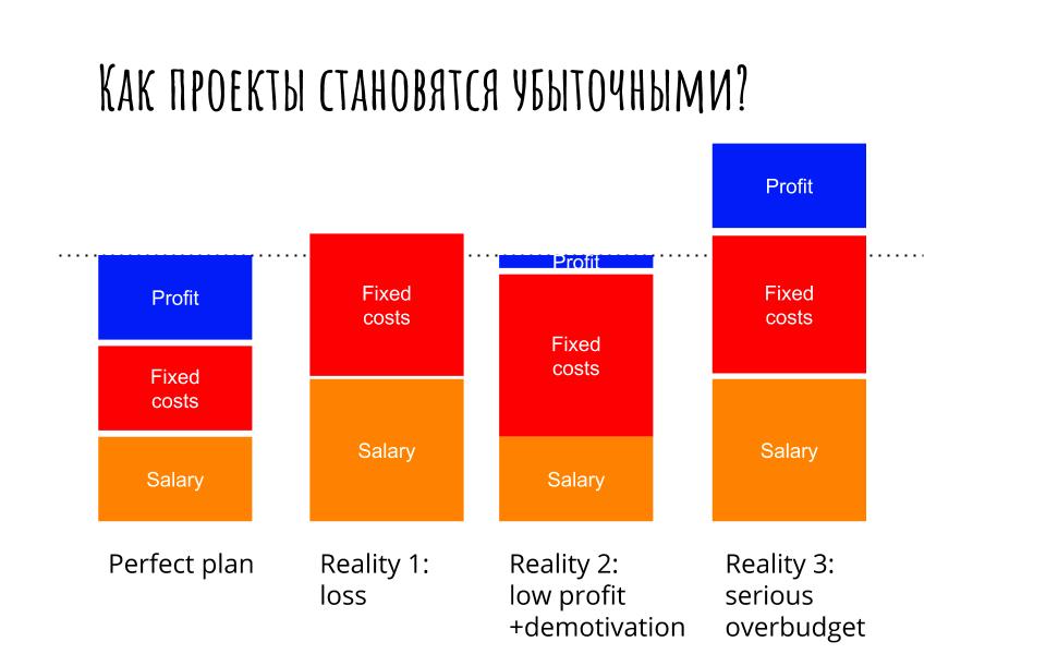 Процессы управления проектами  как делать проекты прибыльными и в срок. (1)