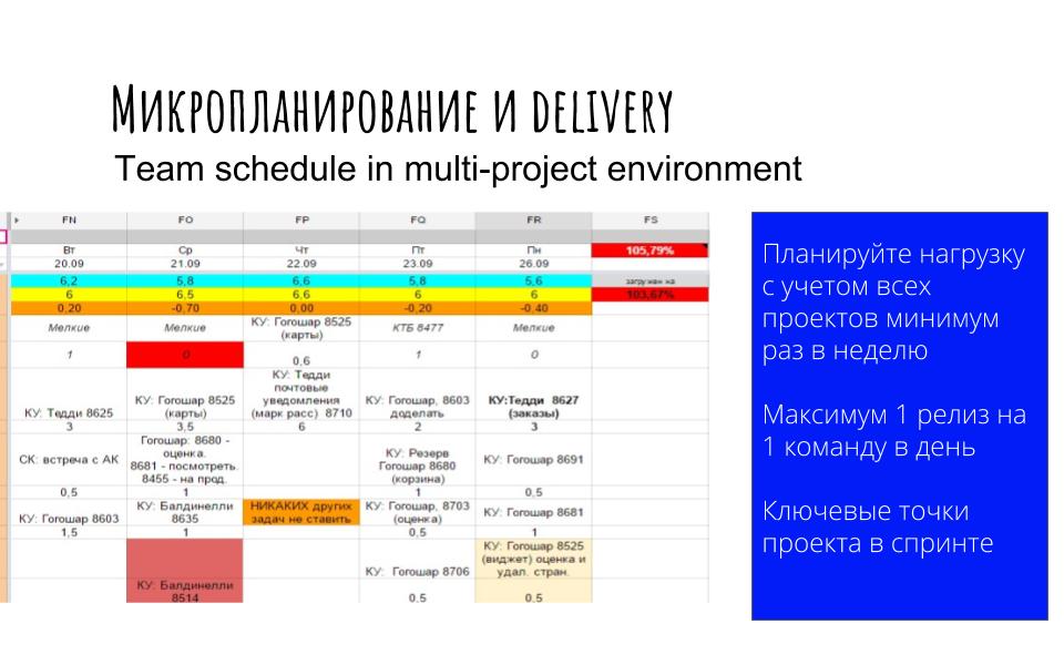 Процессы управления проектами  как делать проекты прибыльными и в срок. (14)