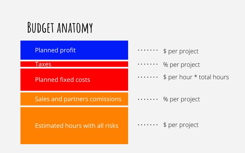 Процессы управления проектами  как делать проекты прибыльными и в срок. (15)