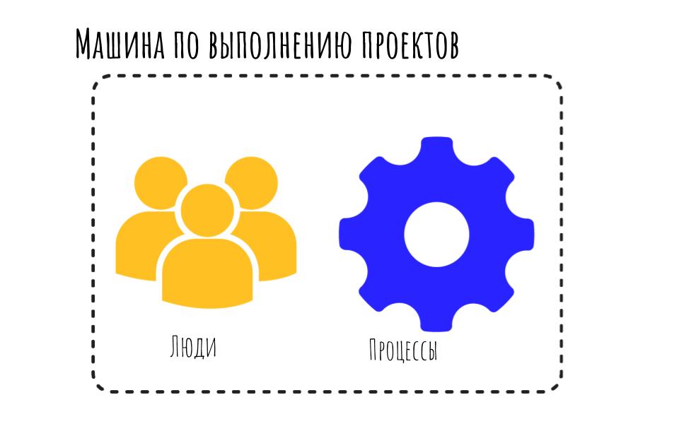 Процессы управления проектами  как делать проекты прибыльными и в срок. (16)