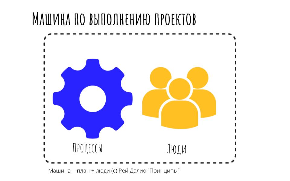 Процессы управления проектами  как делать проекты прибыльными и в срок. (3)