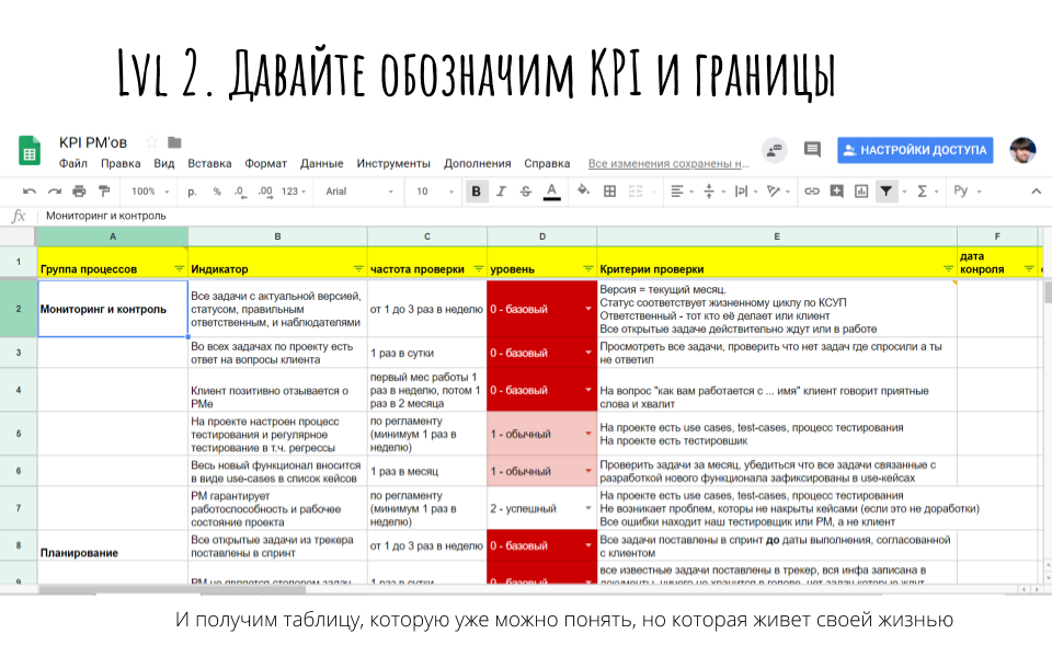 Процессы управления проектами  как делать проекты прибыльными и в срок. (6)