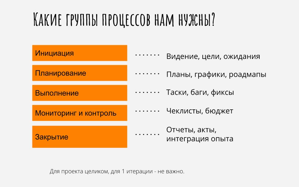 Процессы управления проектами  как делать проекты прибыльными и в срок. (8)